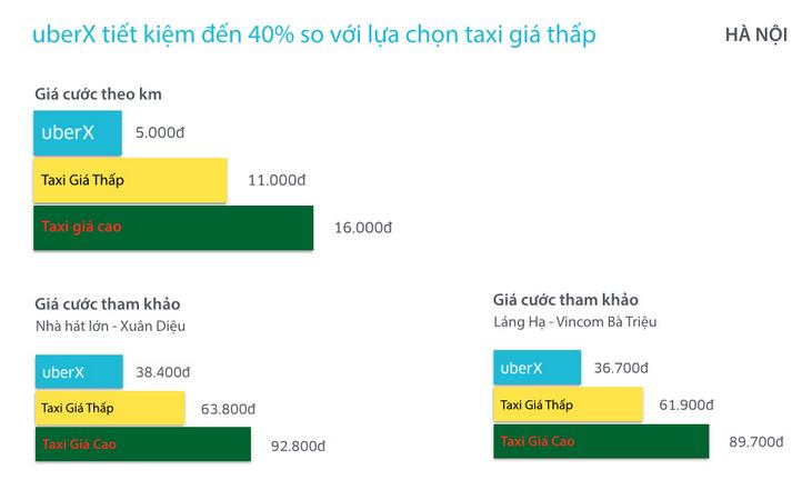 đi uberx tiết kiệm đến 40% so với taxi thường